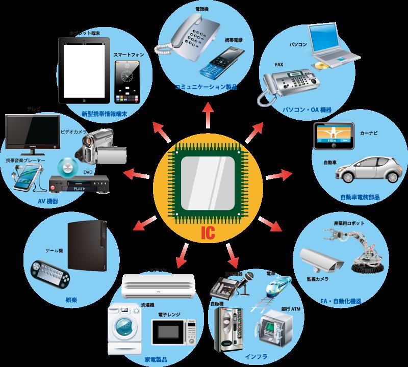 電気製品製造イメージ